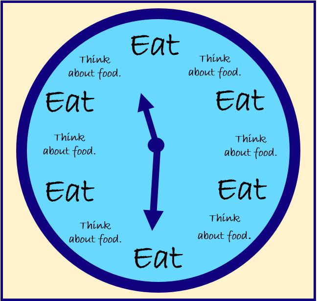 Our Eating clock